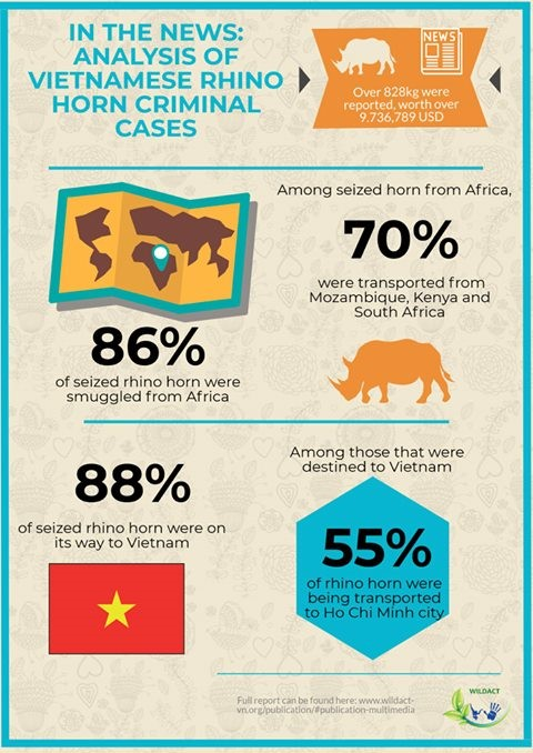 RHINO fACtS – Posted by Wildact on Facebook